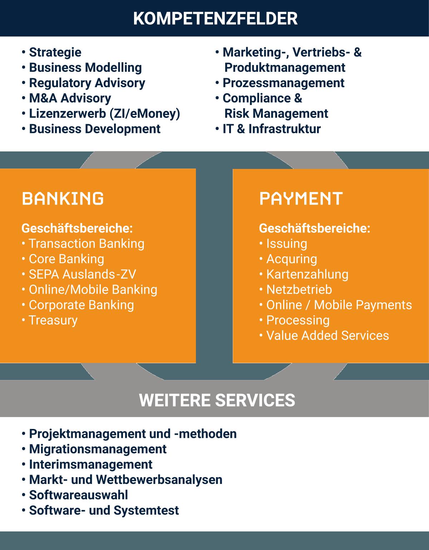 Referenzbeispiele für gelungene Unternehmensplanung im Finanzdienstleistungsbereich